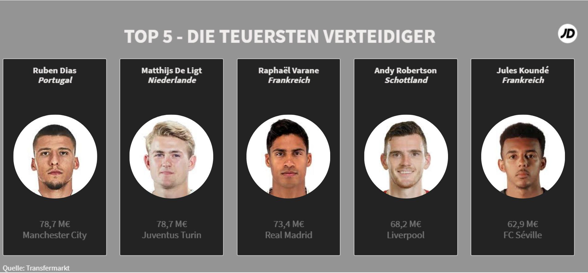 Top-5-Die-teuersten-Verteidiger-der-EM-2020_JD-Sports.